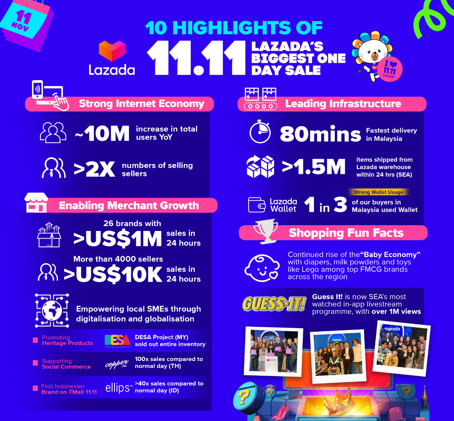 Lazada's 10 highlights of 11.11