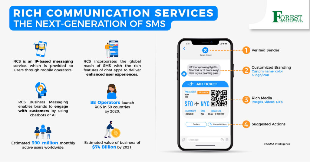 Forest Interactive: RCS Set To Revolutionize Mobile Messaging Ecosystem
