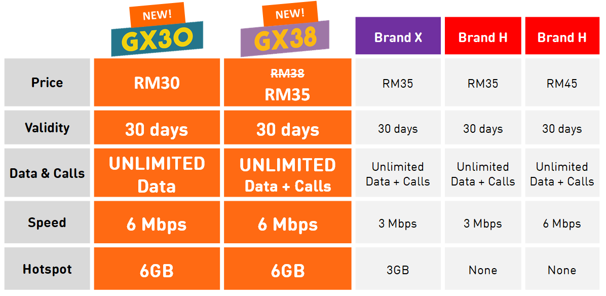 U Mobile Honours Its Position As The O.G. Of Unlimited Plans