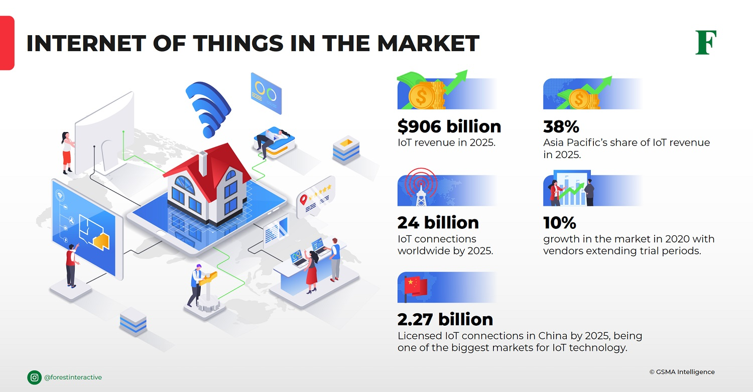 eSIM Technology to Increase IoT Connections in APAC by 2025