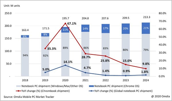 Omdia research shows Global notebook PC shipments with 4.7% Y/Y growth in 2021, driven by 28.7% Y/Y growth of strong Chromebook demand