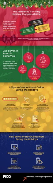 5 Ways to Combat Fraud During the Holidays