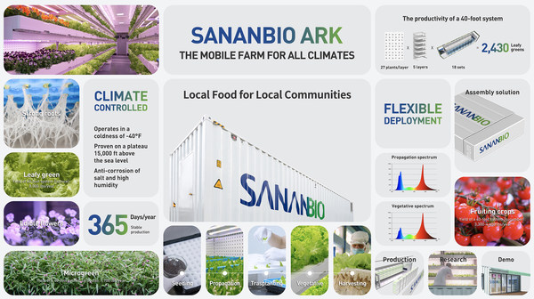 SANANBIO ARK, the Mobile Farm for All Climates that Supplies Communities with Fresh Local Food