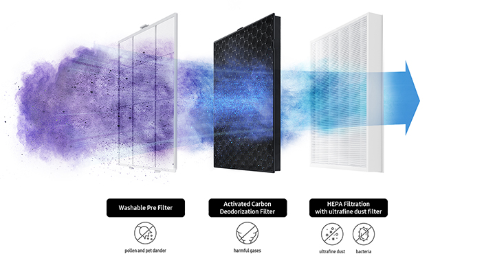 Create Clean-Aired Sanctuary For Your Family With Smart Air Purifier