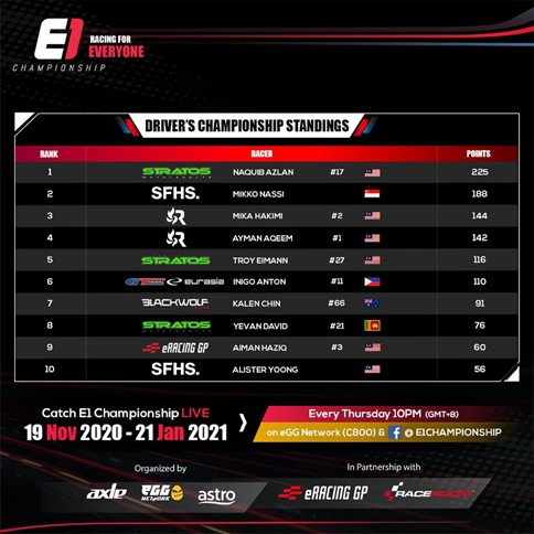 Malaysia's Naquib Azlan Leads The Standings in the E1 Championship