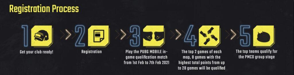PUBG Mobile Club Open (PMCO) 2021