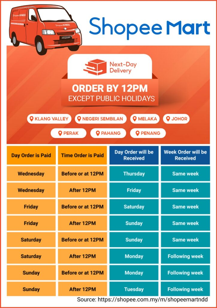 Shopee Introduces Next-Day Delivery In Peninsular Malaysia This 3.3 Supermarket Sale