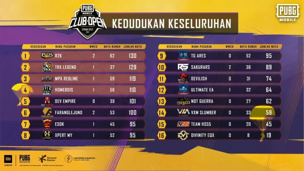 R2K Team Win The Top Spot in PUBG Mobile Club Open