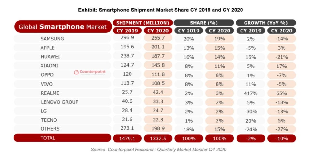 Counterpoint - Two Year Old realme Cements its Position in The Big Leagues