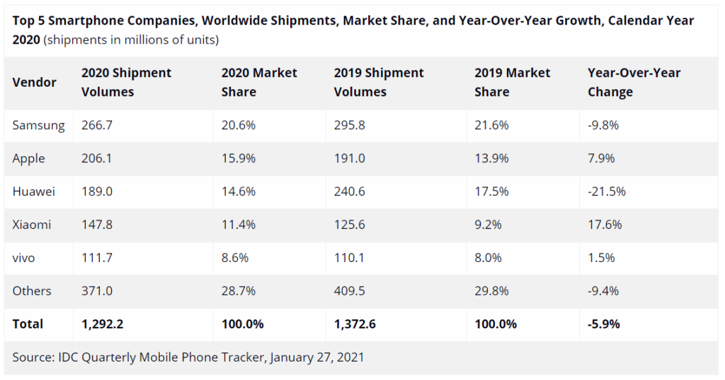 vivo Ranked Fifth in Global Smartphone in 2020