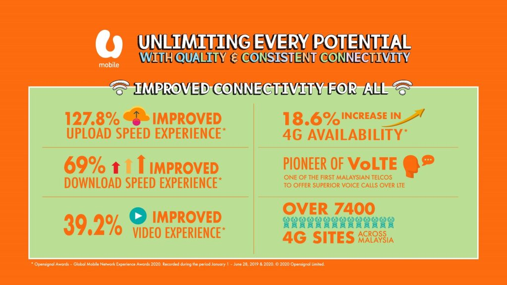 U Mobile's Connectivity Scores the Highest Percentage in Consistent Quality from Tests by Tutela