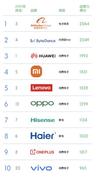 Hisense ranks among BrandZ™ Top 10 Chinese Global Brands for 5th Consecutive Year