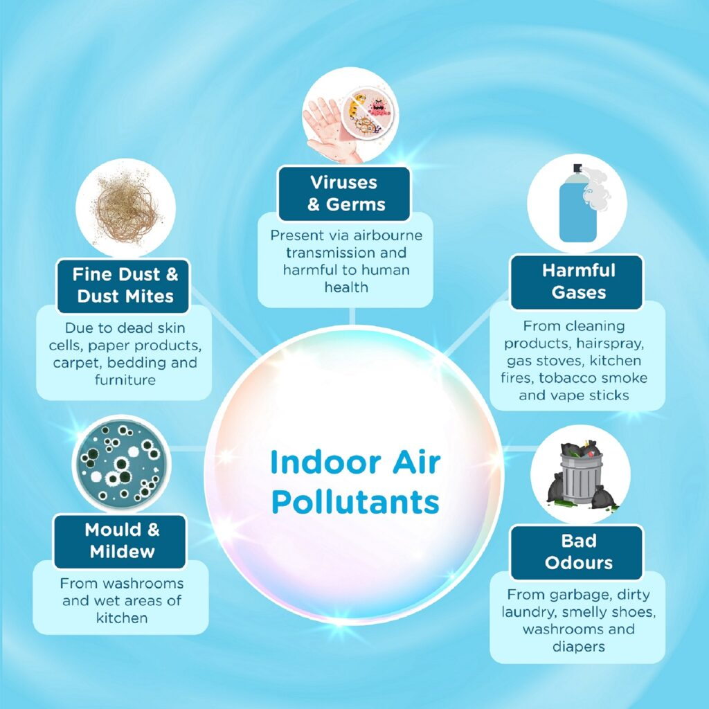 Purify Your Indoor Air for a Healthier Tomorrow