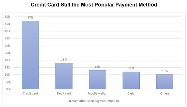 2021 UnionPay Study Shows More Consumers are Adopting Mobile Payments Compared to 2018